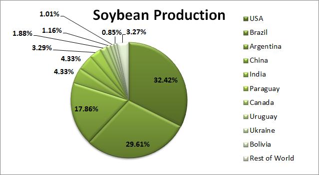 بزگترین تولید کنندگان سویا در دنیا