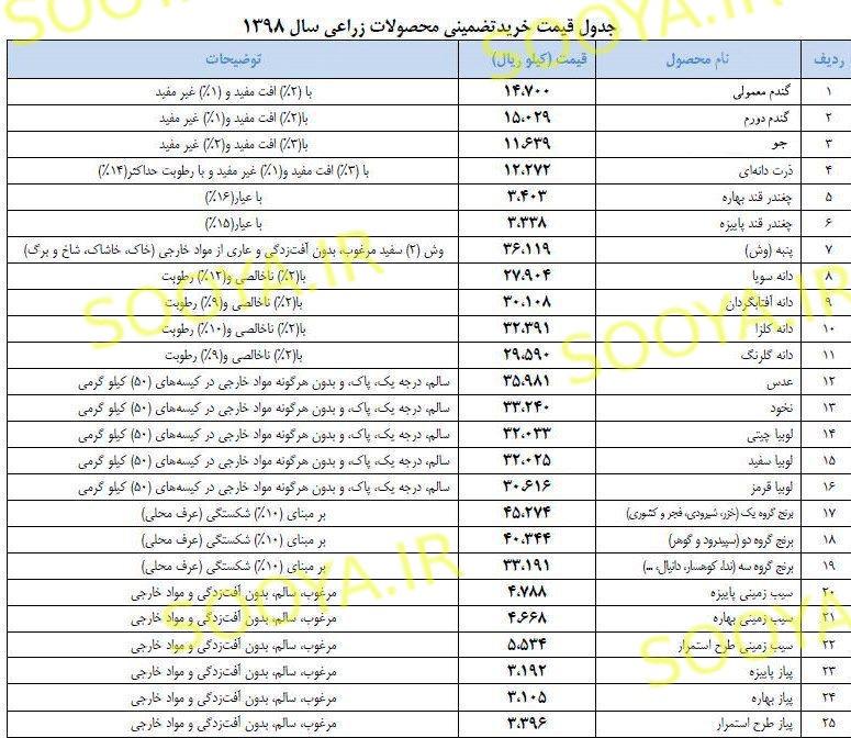 قیمت هر کیلو دانه سویا در بازار ایران