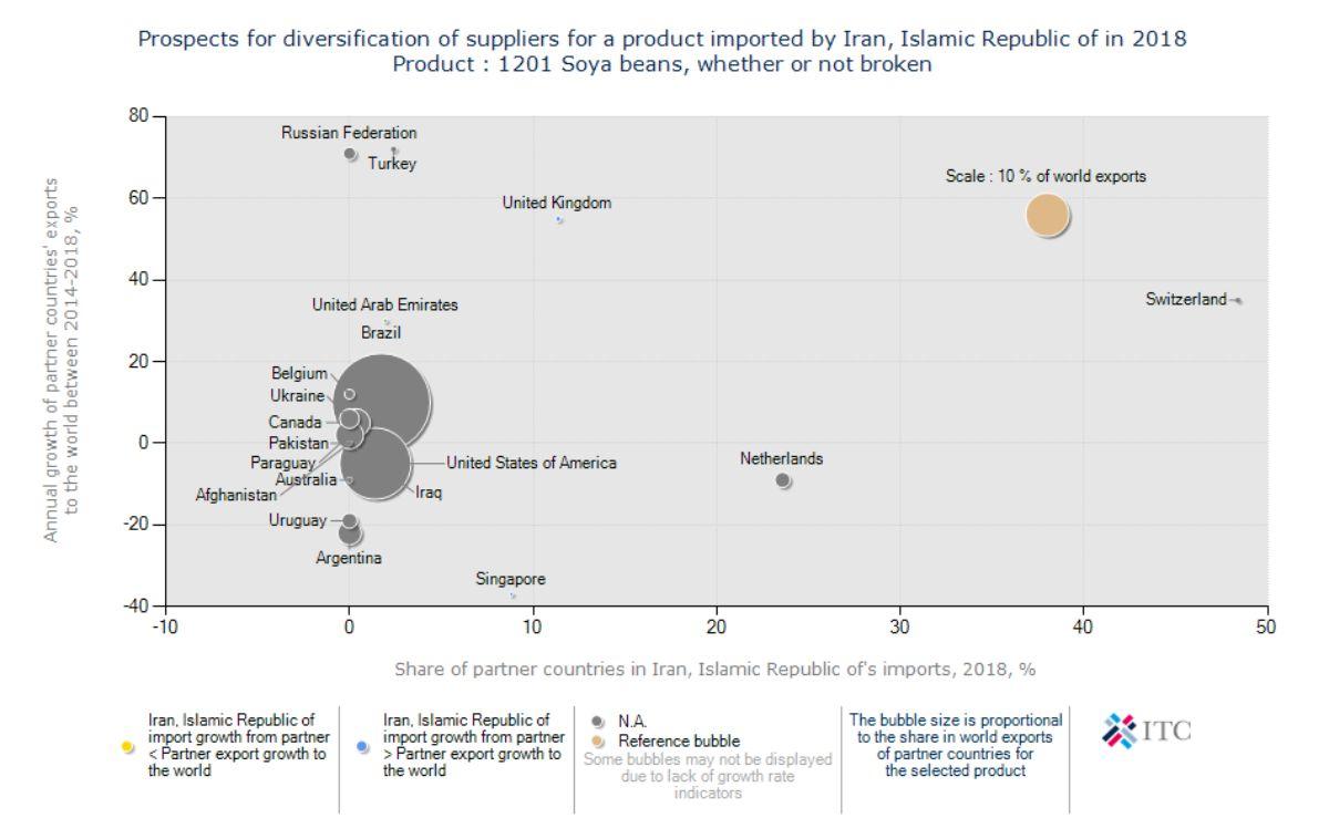 صادرات سویا آمریکا به ایران
