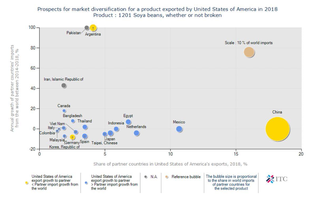 آمار واردات و صادرات سویا آمریکا